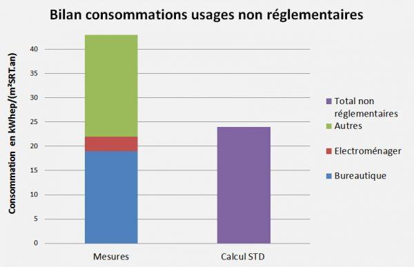 Graphe bilan consos non RT