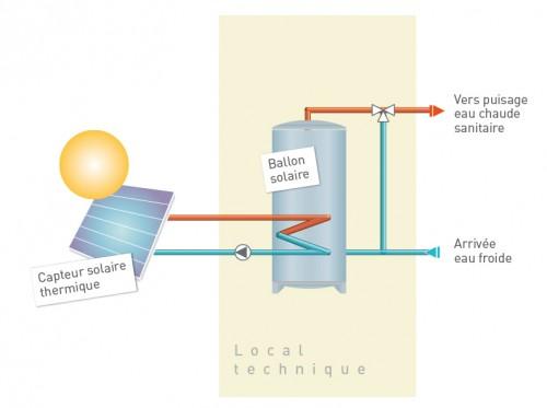Schéma de principe eau chaude sanitaire